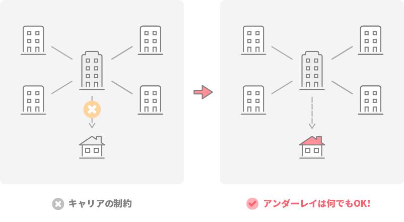 オーバーレイルーティング| NTTPCのSD-WAN【Master'sONE CloudWAN】